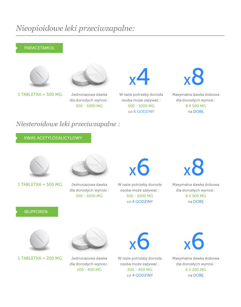 niesteroidowe leki przeciwzapalne ibuprom